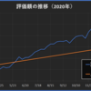 2020年48週目の資産報告(11/28)