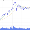 【0115】日経JASDAQ平均株価