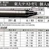 077 7/20 【第2回東大テストゼミ 結果】