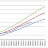 モヤモヤと成長曲線