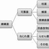 曲面の分類