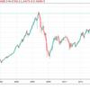 豪ドル、長期シナリオの一つ、底打ちシナリオ。(FX市場の話題)