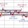 SBI証券の転換期機能だけで現物取引をしていくブログ Day 1