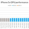 iOSアップデートで激遅に!は本当か iOS9/10/11のiPhone 5s/6/7ベンチマーク比較から見えること
