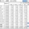 過去10年の資産クラス別リターンと相関図のまとめ(2017年5月)相変わらず熱いのは新興国市場