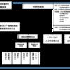 ひろ自連の体制変更:「広島県地方大学・地域産業創生事業推進特別委員会」の新設