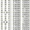 介護保険料、熊本県内37市町村で引き上げ
