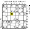 第27回世界コンピュータ将棋選手権直前特集~戦型別観戦ガイド~