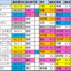 【秋華賞(G1)偏差値確定2021】偏差値1位はソダシ