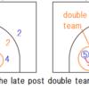 最新NBA戦術紹介⑤ The late post double team