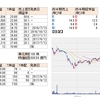 【3543】コメダホールディングス~3-5月期(1Q)税引き前は9%増益で着地~