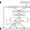 ジャレド・ダイアモンド「鉄・病原菌・銃 上」(草思社文庫)-2