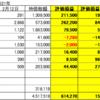 2月12日 日本株・米国株状況