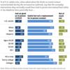 コロナ下でのオンライン生活に疲れる米国人