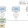 LSTMを用いた探索的NNの学習:単純なLSTM