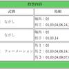 紫苑ステークスの買い目&本日の狙い目【中山9R アスター賞】