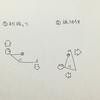 蹴上がりの物理