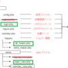 PHPまとめ④:ログインの仕組みを作る