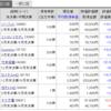 【株】2020年2月の株状況