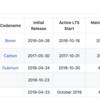 Node.jsの各種バージョンを最新化する