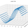 Pythonで3Dの散布図、グラフを描く