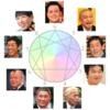 性格まる見えエニアグラム(芸能人オーラによるタイプ診断)