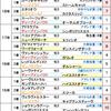 青葉賞2019【最終予想】