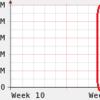 Linuxのbonding(802.3ad)で発生したトラフィックの偏りをなおした話