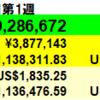 256万円増】投資状況 2021年7月第1週
