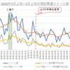 Tweetデータで見る舞台探訪へのCOVID-19の影響