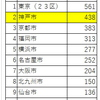 国際会議開催件数2019年 神戸市は国内第2位