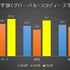 【2021年出願速報あり!】龍谷大学の公募推薦は倍率高い?(2020年度大学入試)