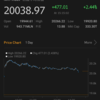 【株式】大発会の下げを取り返し日経平均は20000円を回復
