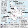 北海道に未来を『続く運休、道東苦難 JR根室線の復旧12月以降』。09/11 08:00、09/11 09:19 更新。