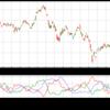 Pandas 演習としてのテクニカル指標計算 〜 DMI の巻