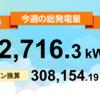8/30〜9/5の総発電量は12,716.3kWh(目標比98%)でした!