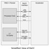 RISC-V ISS Spike を使ってMNISTのハードウェアアクセラレーションをシミュレーションしたい