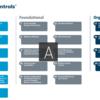 CIS Controlsと自己評価ツールCIS CSAT