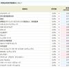 中村超硬<6166>2週連続金利アップで5.0%に!!SBI貸株金利変更(2018/09/18~)