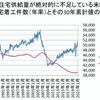 住宅投資が牽引する米国(下方向に足を引っ張る中国共産党政権=経済成長よりも台湾を狙う)