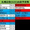 札幌記念 登録段階