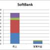 ケータイ各社のセグメント別売上と営業利益