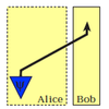 Abramsky & Coecke の量子テレポーテーションがちょっとわかりかけてきた