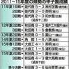 5年目の秋田県高校野球強化プロジェクト 今後は ?