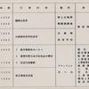 昭和の航空自衛隊の思い出(378)     模範空曹及び事務官等航空幕僚長招待行事