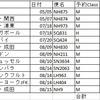ANAダイヤモンド修行と世界一周航空券 (発券編)