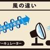サーキュレーターはどう使う? 扇風機とは違うのか