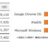 Chromebookの躍進?