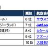 2018年版『世界の人気エアラインランキング』を発表!日本からは日本航空が4位にランクイン!!