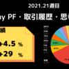 今週My PFは【+5%】2021年week 21の米国株資産推移